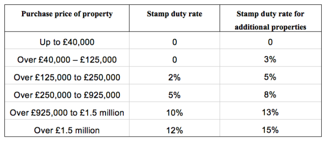 Stamp-Duty-bands