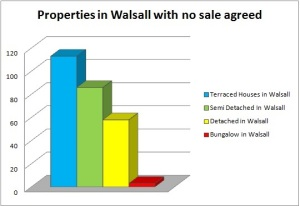 walsall-sales1