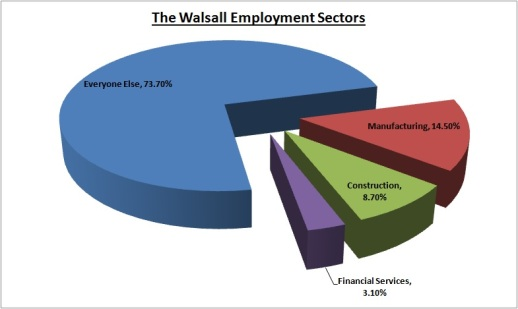 walsall-employment-sectors