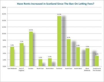 letting-fees-since-scotland-ban