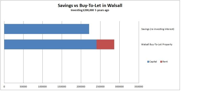 savings-vs-buy-to-let