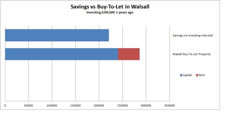 savings-vs-buy-to-let