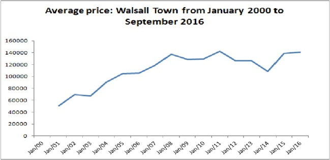 average-house-prices-from-2000-16
