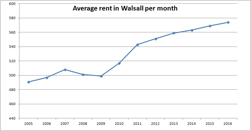 average-rent-walsall
