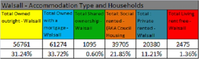 accommodation-type-walsall-households