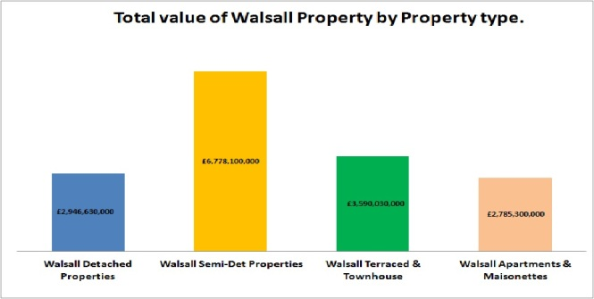 total-value-of-walsall-properties
