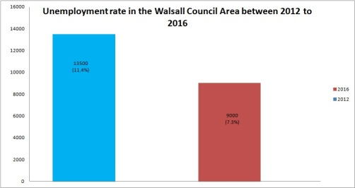 unemployment-rates-walsall-2012-2016