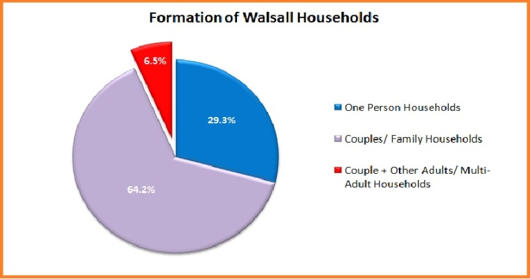 Formation of Walsall Households