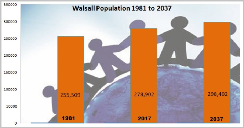 Walsall Popluation 1981-2037