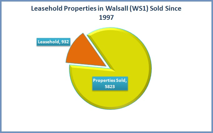 Leasehold Properties in Walsall - WS1 - Sold Since 1997