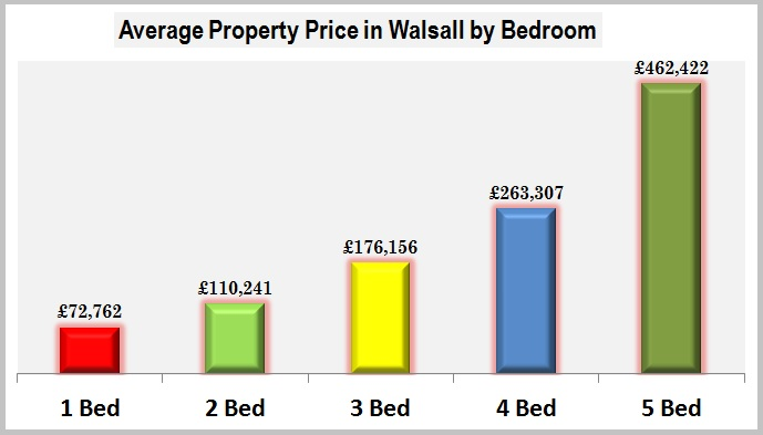 Average Property Price in Walsall by Bedroom