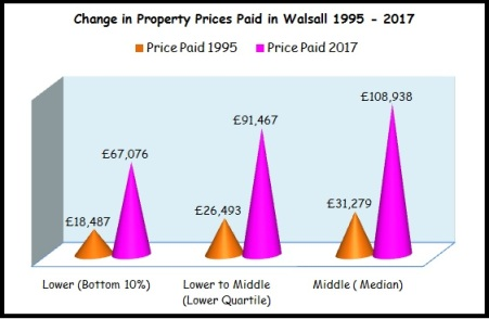 Change in Property Prices Paid in Walsall 1995-2017