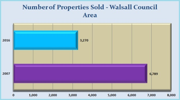 Number of Properties Sold - Walsall Council Area