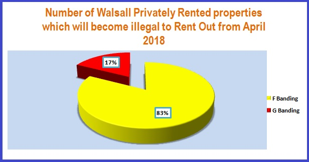 Number of Walsall Properties becoming illegal in 2018