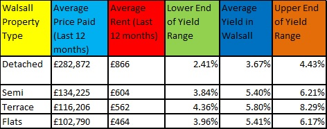 Walsall Property Price and Yields Table - November 2017