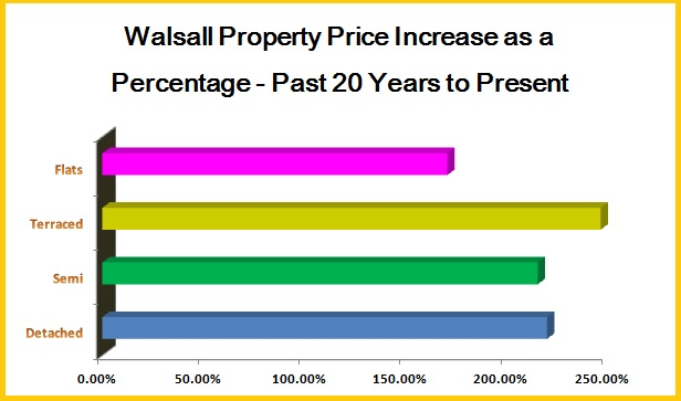 Walsall Property Price Increase as a Percentage - Past 20 Years to Present