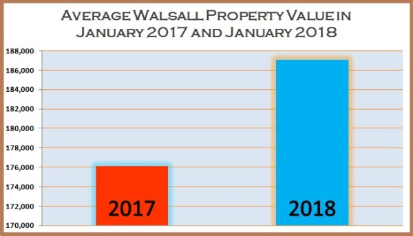 Average Walsall Property Value in January 2017 And January 2018