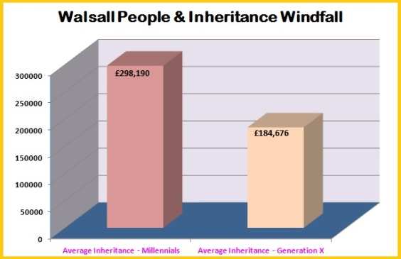 Walsall People and Inheritance Windfall