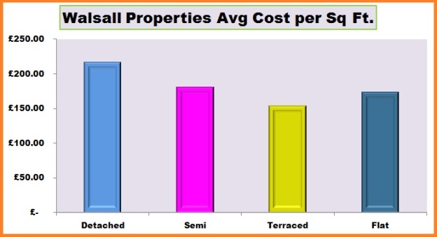 Walsall Properties Avg Cost per Sq Ft.