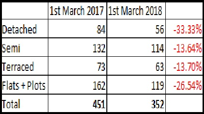Properties on Market March 2017-March 2018