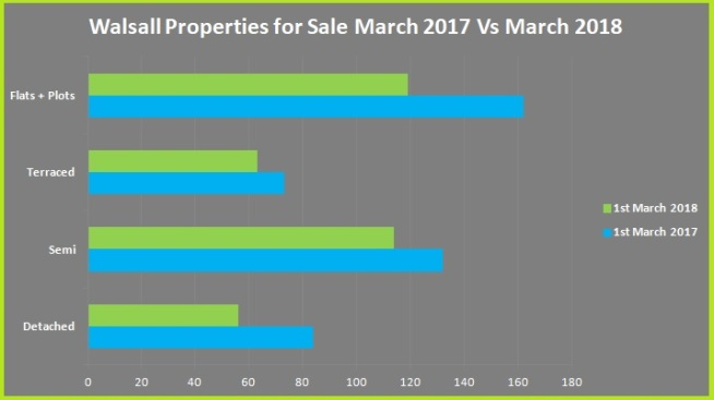 Walsall Properties for Sale March 17 Vs March 18