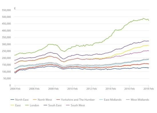 UK House Prices By Region 2004-2018