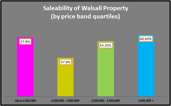 Saleability of Walsall Property by Price Band Quartiles