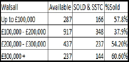 Table - Saleability of Walsall Property