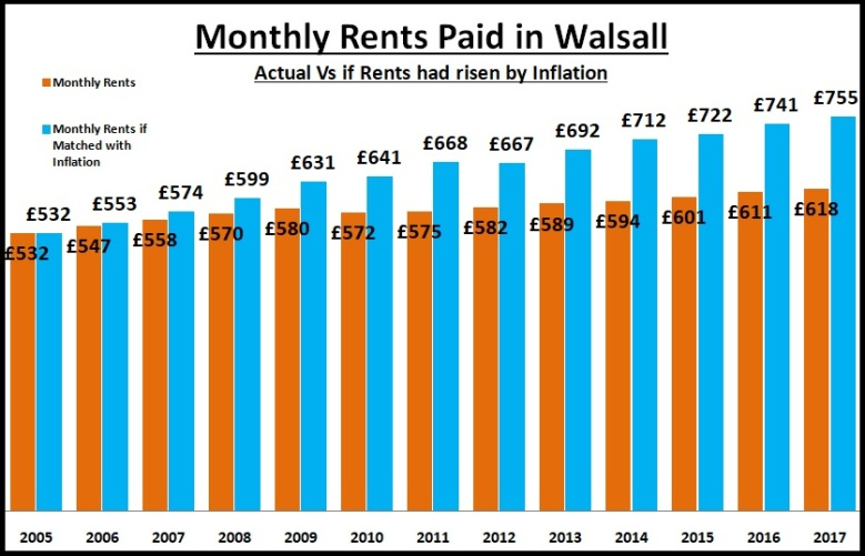 Monthly Rents Paid in Walsall - Actual Vs if Rents had Risen by Inflation