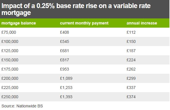 Impact of a 0.25% base rate rise on a variable mortgage