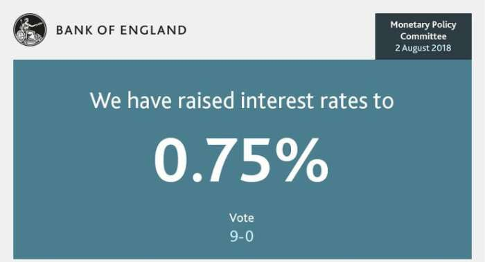 The effect of the recent Interest Rate increase on Walsall Property...
