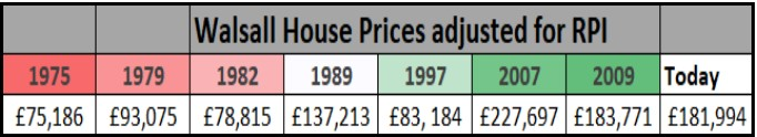Walsall House Prices Adjusted for RPI