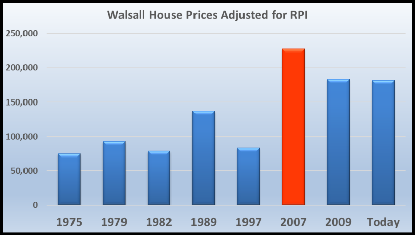 Walsall House Prices Graph Adjusted for RPI