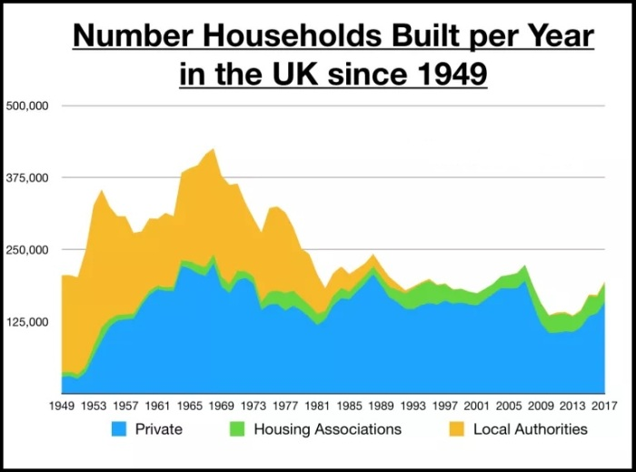 Households Built Per Year in UK Since 1949