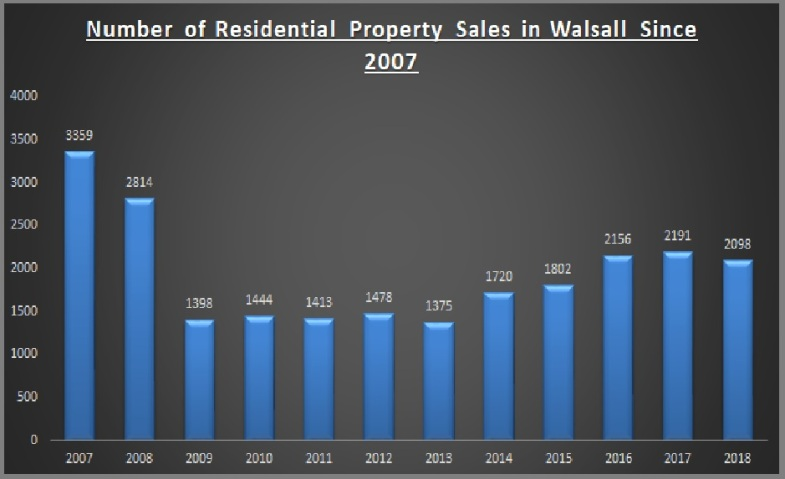 Number of residential property sales in walsall since 2007