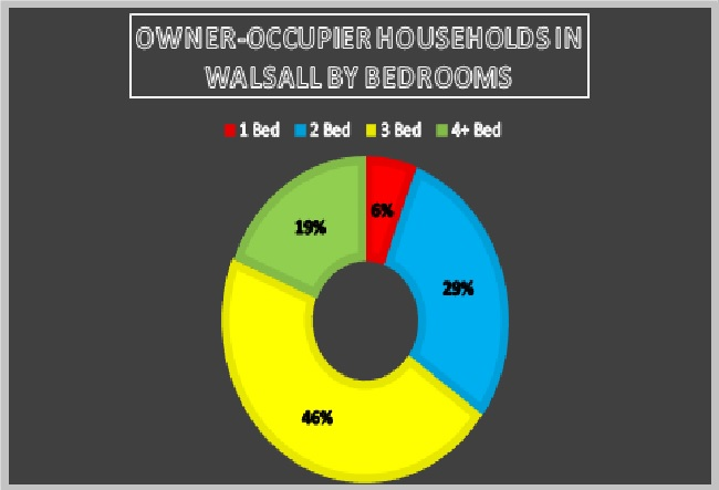 Owner-Occupier Households In Walsall by Bedroom