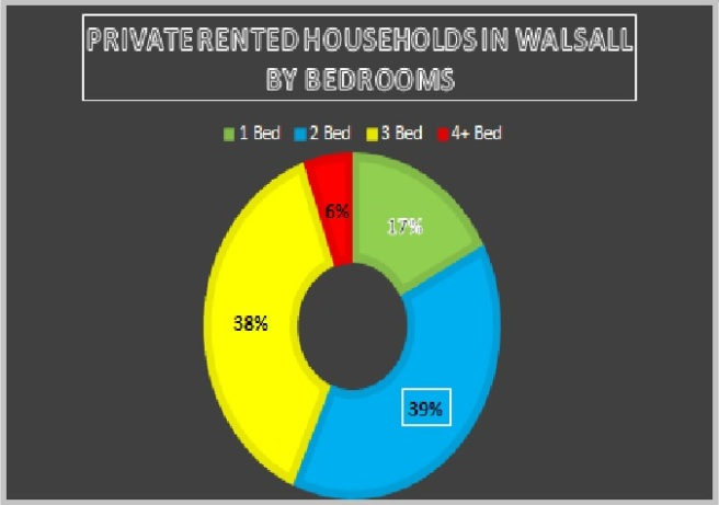 Private Rented Households in Walsall by Bedrooms