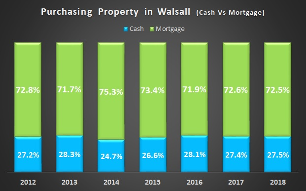 Cash Vs Mortgage - Walsall Property Purchases