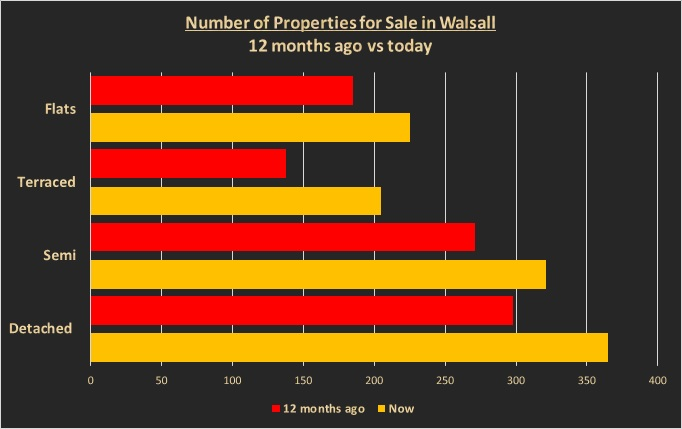 Number of Properties for Sale in Walsall - 12 months ago vs today